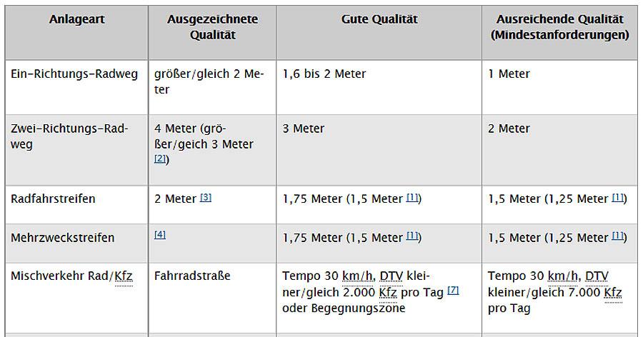 wienerlangstrecke_kriterien