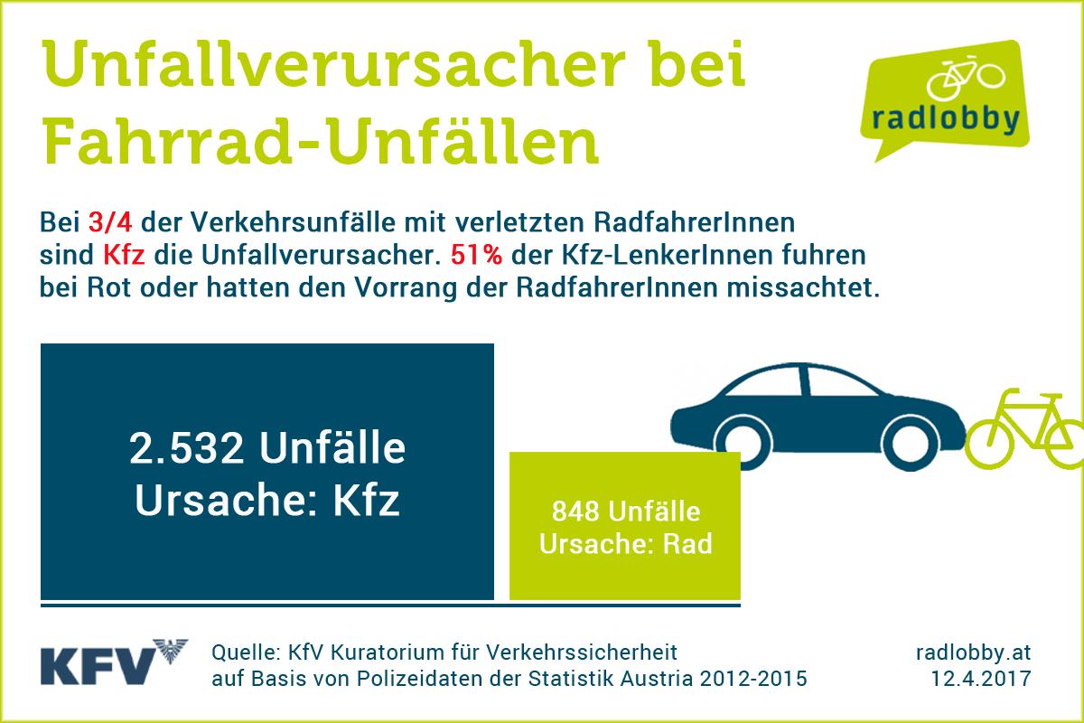 Analyse von Rad-Verkehrsunfällen: Gefahrenquelle Kfz