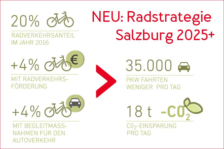 Salzburger Rad-Offensive: Strategie setzt Impulse
