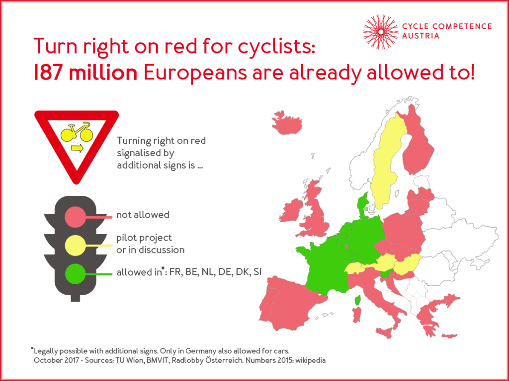 Traffic law and bicycles: A European comparison