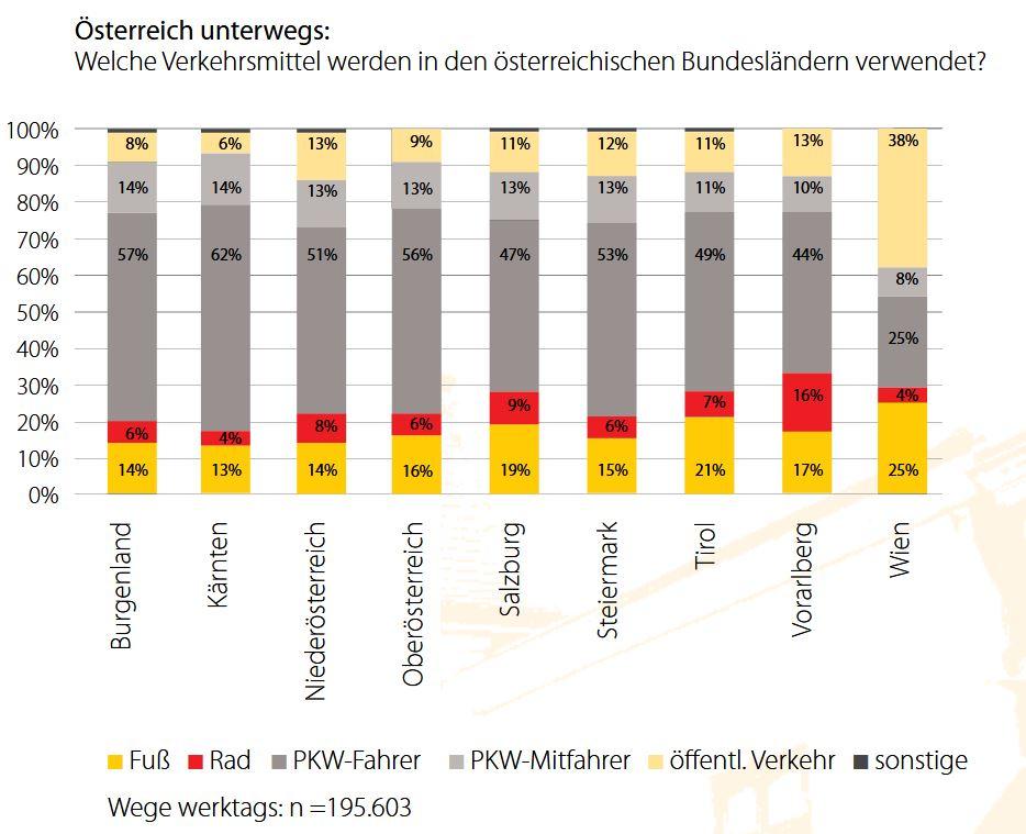 Masterplan Burgenland verdoppelt Radverkehr