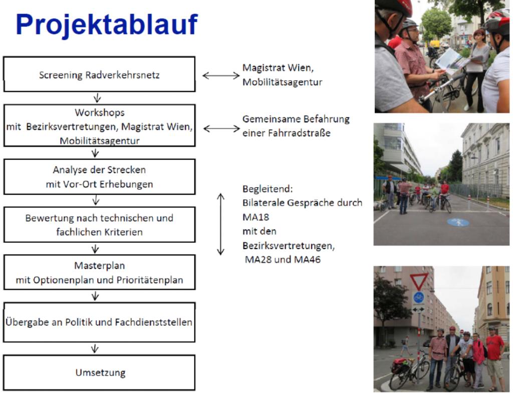 Vienna publishes bicycle street master plan