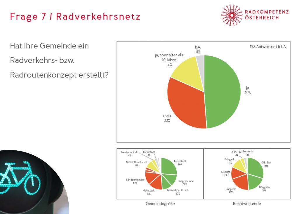 Das Ergebnis der Radkompetenz-Gemeinden-Befragung