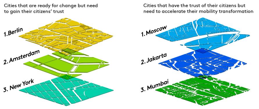 """Mobilitätswende in Metropolen: Studienergebnisse """"Mobility Futures"""""""