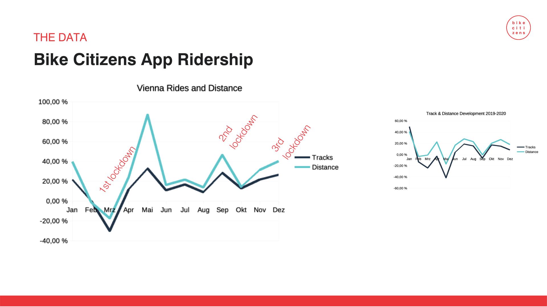 Covid und Mobilität: Radfahren bringt Freiheit in der Krise