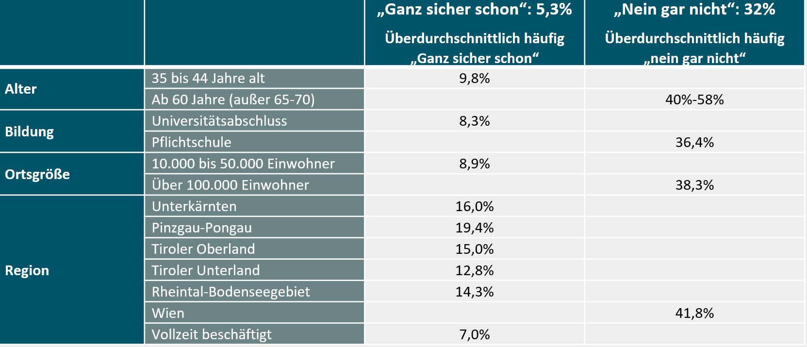 Austria-wide study: Cycle traffic, the potential for expansion