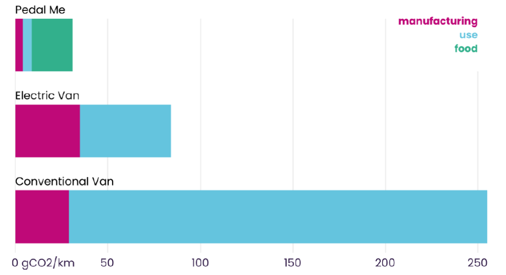 E-Transporträder bis zu 60 % schneller